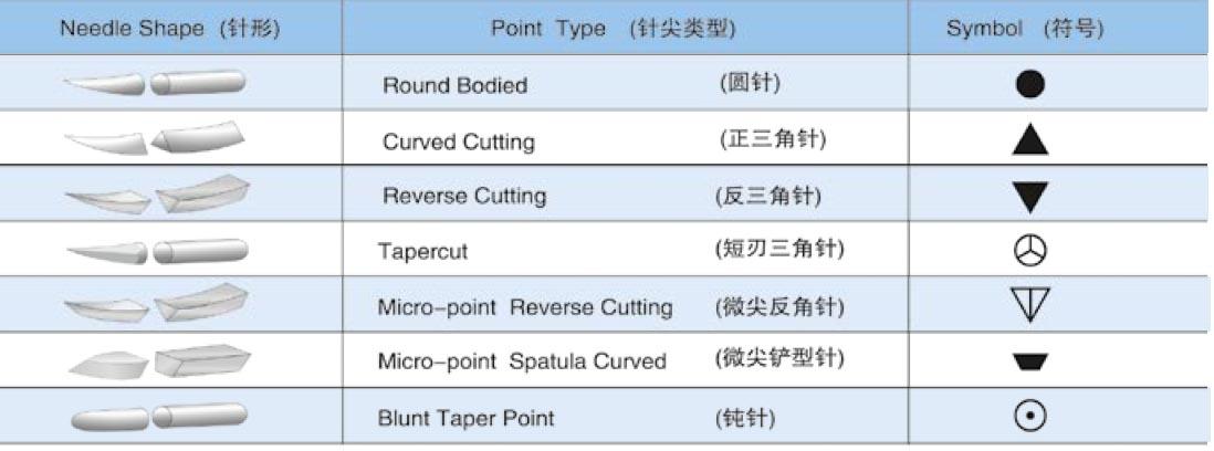 suture needle shapes